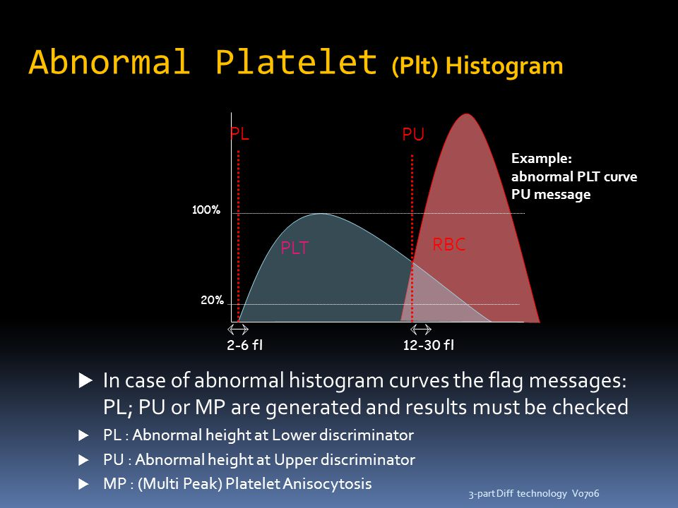 V07063-part Diff technology 2-6 fl12-30 fl PL PU PLT RBC 100% 20%  In case of abnormal histogram curves the flag messages: PL; PU or MP are generated