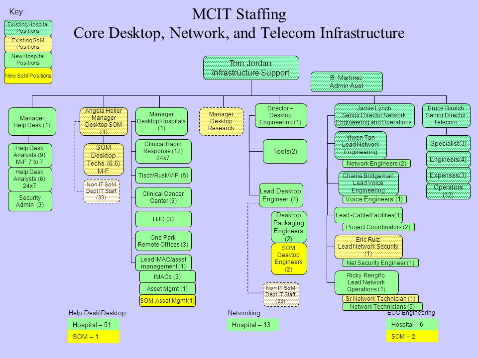 10 MCIT Staffing Core Desktop, Network, and Telecom Infrastructure Manager Help Desk (1) Tom Jordan Infrastructure Support Angela Heller Manager Desktop SOM (1) Help Desk Analysts (9) M-F 7 to 7 Clinical Cancer Center (3) Voice Engineers (1) Project Coordinators (2) Hospital – 51 Lead -Cable/Facilities(1) Network Engineers (2) Network Technicians (5) Sr Network Technician (1) Eric Ruiz Lead Network Security (1) Hospital – 13 SOM Desktop Techs (6.6) M-F Hospital – 6 SOM – 2 B.