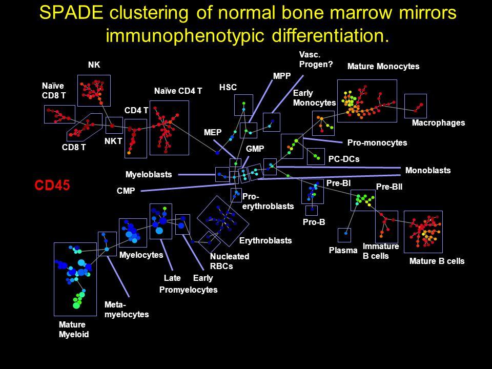 HSC Macrophages Mature Monocytes Early Monocytes PC-DCs Pro-monocytes Naïve CD4 T CD4 T NK CD8 T Naïve CD8 T Vasc.