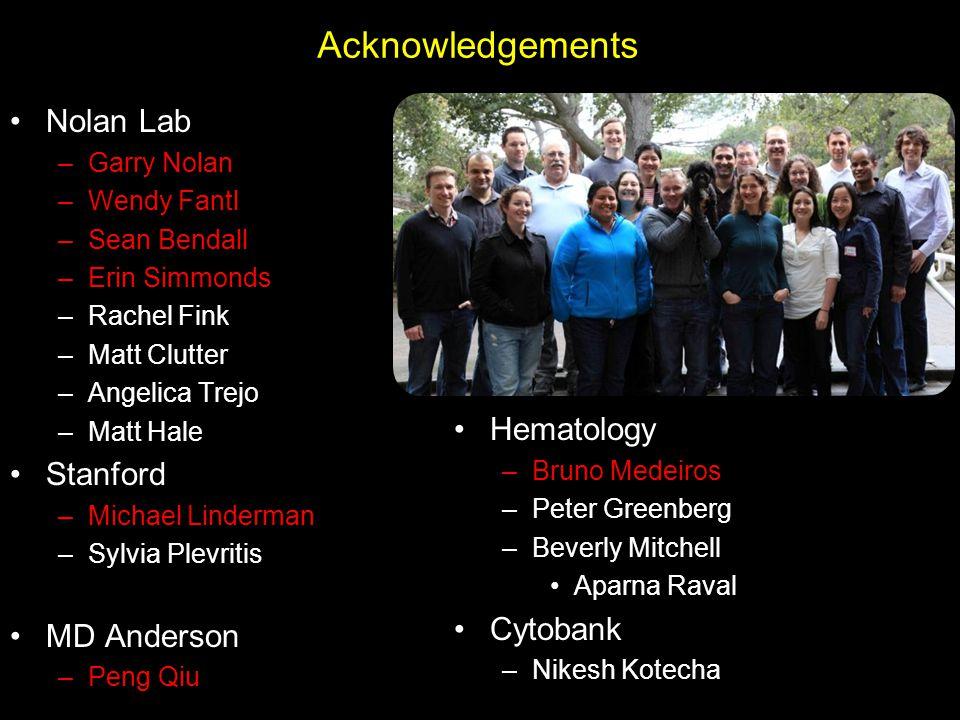 Hematology –Bruno Medeiros –Peter Greenberg –Beverly Mitchell Aparna Raval Cytobank –Nikesh Kotecha Acknowledgements Nolan Lab –Garry Nolan –Wendy Fan