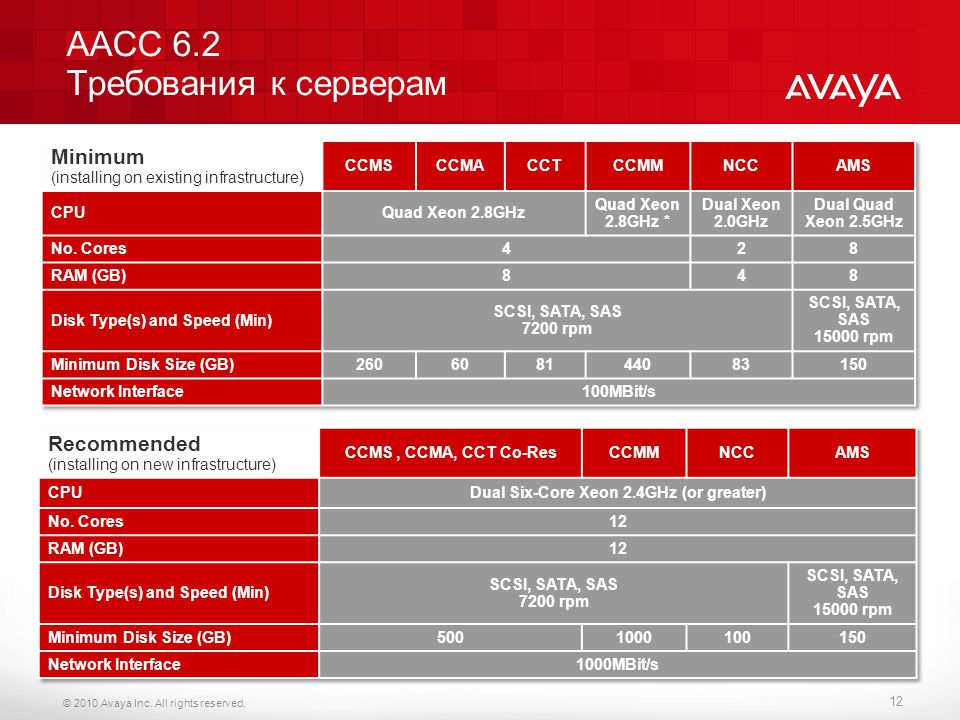 © 2010 Avaya Inc.All rights reserved.