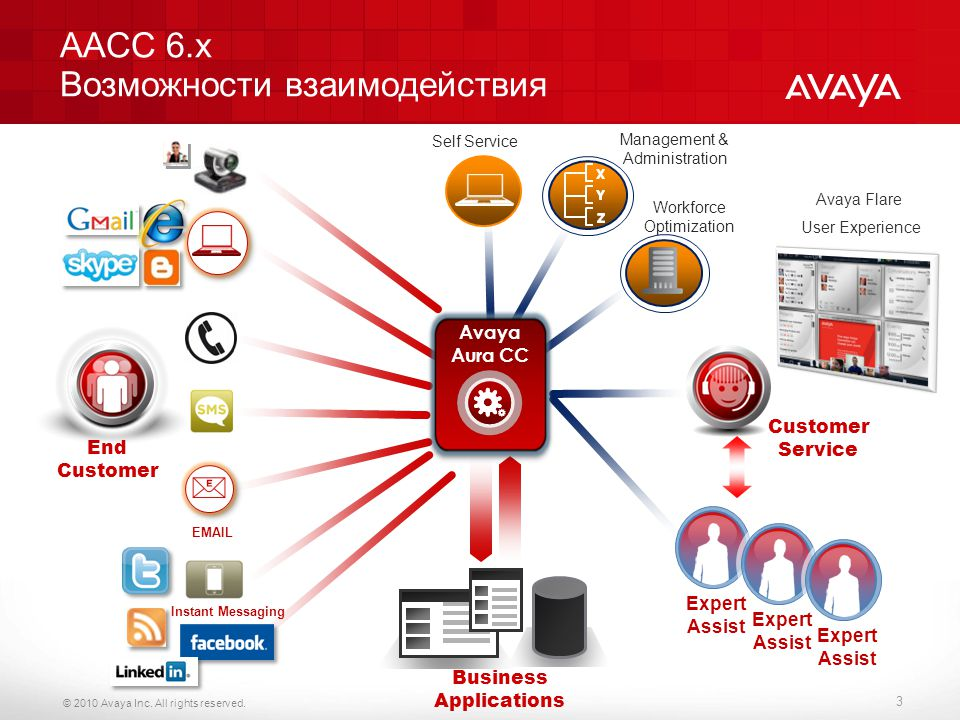 © 2010 Avaya Inc. All rights reserved. AACC 6.x Возможности взаимодействия 3 Workforce Optimization End Customer EMAIL Self Service Management & Admin