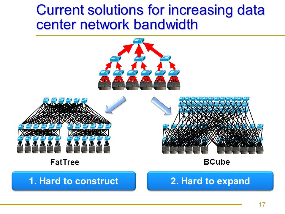 Current solutions for increasing data center network bandwidth 17 1. Hard to construct 2. Hard to expand FatTree