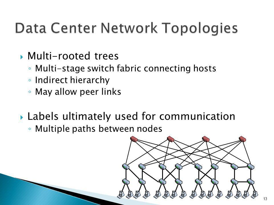  Multi-rooted trees ◦ Multi-stage switch fabric connecting hosts ◦ Indirect hierarchy ◦ May allow peer links  Labels ultimately used for communication ◦ Multiple paths between nodes 13