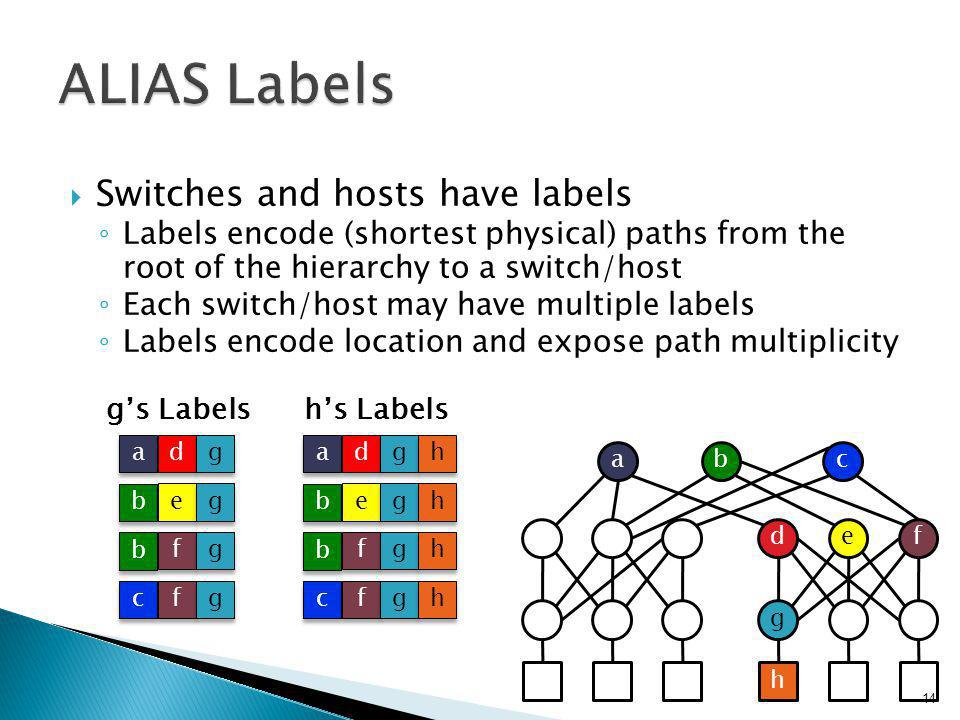  Switches and hosts have labels ◦ Labels encode (shortest physical) paths from the root of the hierarchy to a switch/host ◦ Each switch/host may have multiple labels ◦ Labels encode location and expose path multiplicity h's Labels a a d d g g h h b b e e g g h h b b f f g g h h c c f f g g h h a a d d g g b b e e g g b b f f g g c c f f g g g's Labels b de g f ca h 14
