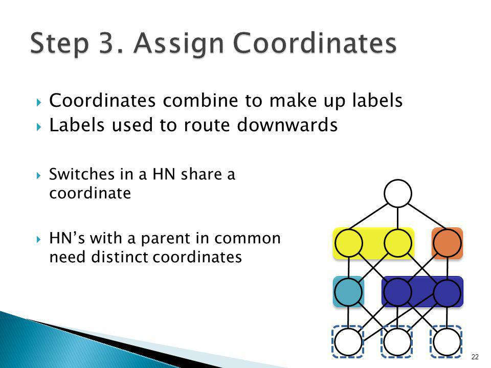  Coordinates combine to make up labels  Labels used to route downwards 22  Switches in a HN share a coordinate  HN's with a parent in common need distinct coordinates