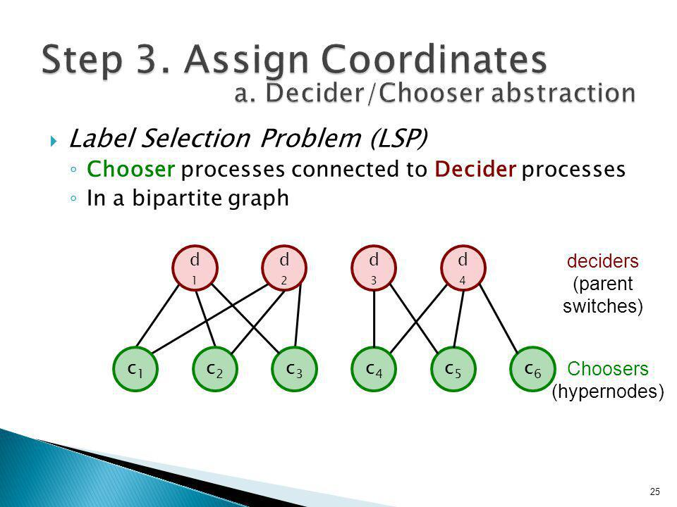  Label Selection Problem (LSP) ◦ Chooser processes connected to Decider processes ◦ In a bipartite graph d2d2 d3d3 d1d1 d4d4 c1c1 c2c2 c3c3 c4c4 c5c5 c6c6 Choosers (hypernodes) deciders (parent switches) 25