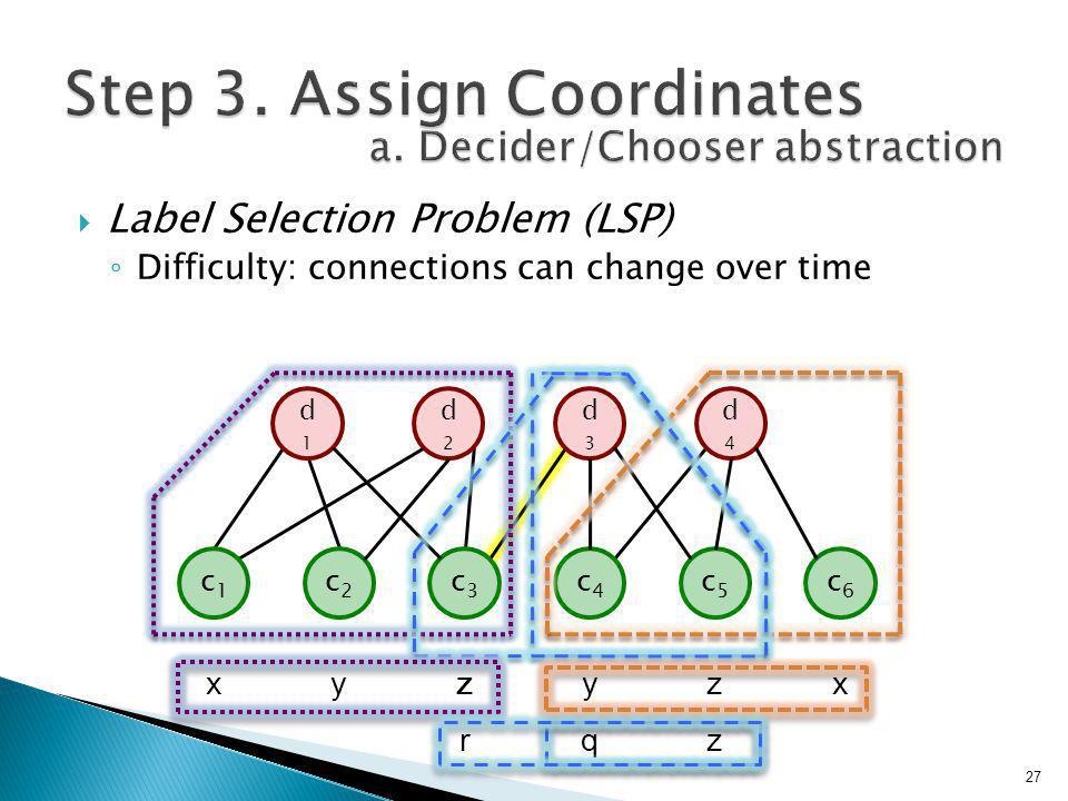  Label Selection Problem (LSP) ◦ Difficulty: connections can change over time d2d2 d3d3 d1d1 d4d4 c1c1 c2c2 c3c3 c4c4 c5c5 c6c6 xyzyqyq zzzz xzrzr 27