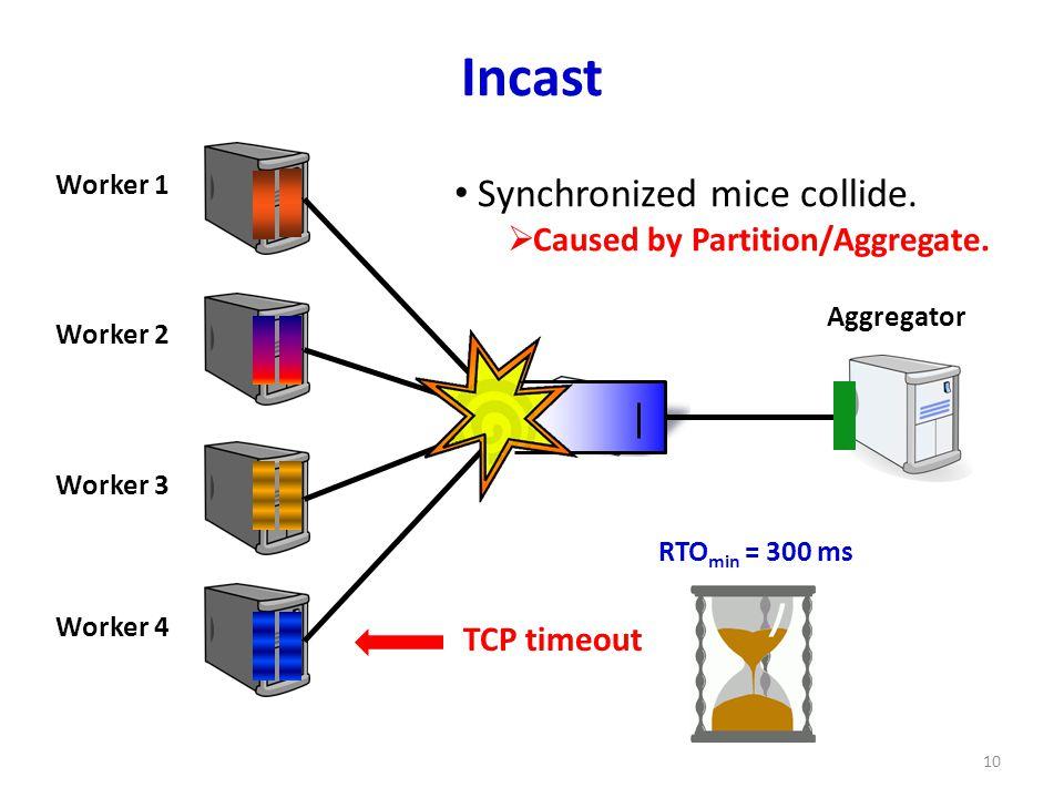 Incast 10 TCP timeout Worker 1 Worker 2 Worker 3 Worker 4 Aggregator RTO min = 300 ms Synchronized mice collide.