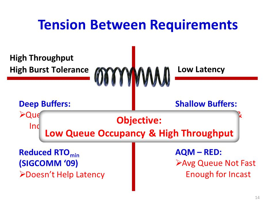 Tension Between Requirements 14 High Burst Tolerance High Throughput Low Latency DCTCP Deep Buffers:  Queuing Delays Increase Latency Shallow Buffers:  Bad for Bursts & Throughput Reduced RTO min (SIGCOMM '09)  Doesn't Help Latency AQM – RED:  Avg Queue Not Fast Enough for Incast Objective: Low Queue Occupancy & High Throughput