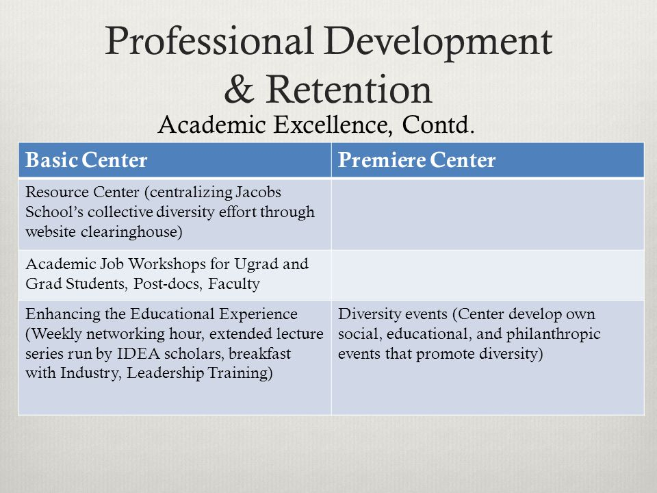 Professional Development & Retention Basic CenterPremiere Center Resource Center (centralizing Jacobs School's collective diversity effort through website clearinghouse) Academic Job Workshops for Ugrad and Grad Students, Post-docs, Faculty Enhancing the Educational Experience (Weekly networking hour, extended lecture series run by IDEA scholars, breakfast with Industry, Leadership Training) Diversity events (Center develop own social, educational, and philanthropic events that promote diversity) Academic Excellence, Contd.