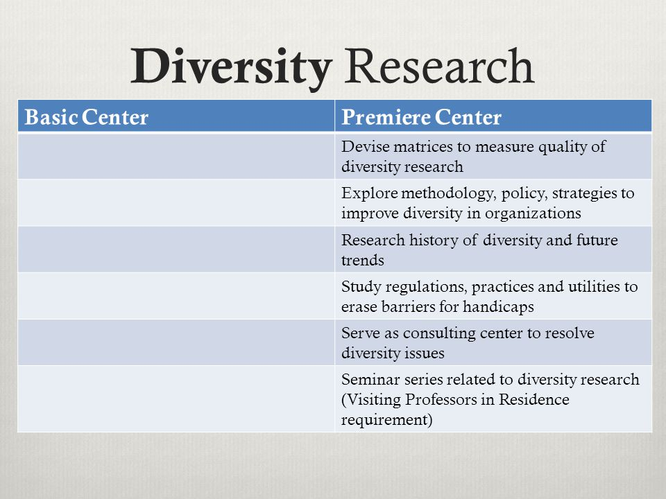 Diversity Research Basic CenterPremiere Center Devise matrices to measure quality of diversity research Explore methodology, policy, strategies to improve diversity in organizations Research history of diversity and future trends Study regulations, practices and utilities to erase barriers for handicaps Serve as consulting center to resolve diversity issues Seminar series related to diversity research (Visiting Professors in Residence requirement)