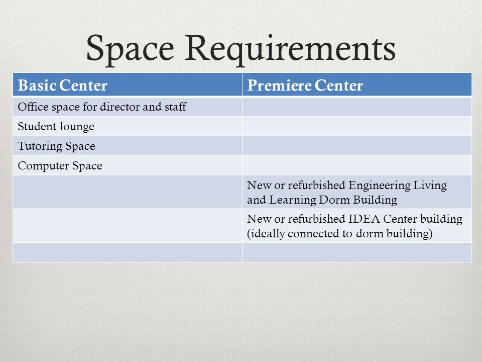 Space Requirements Basic CenterPremiere Center Office space for director and staff Student lounge Tutoring Space Computer Space New or refurbished Engineering Living and Learning Dorm Building New or refurbished IDEA Center building (ideally connected to dorm building)