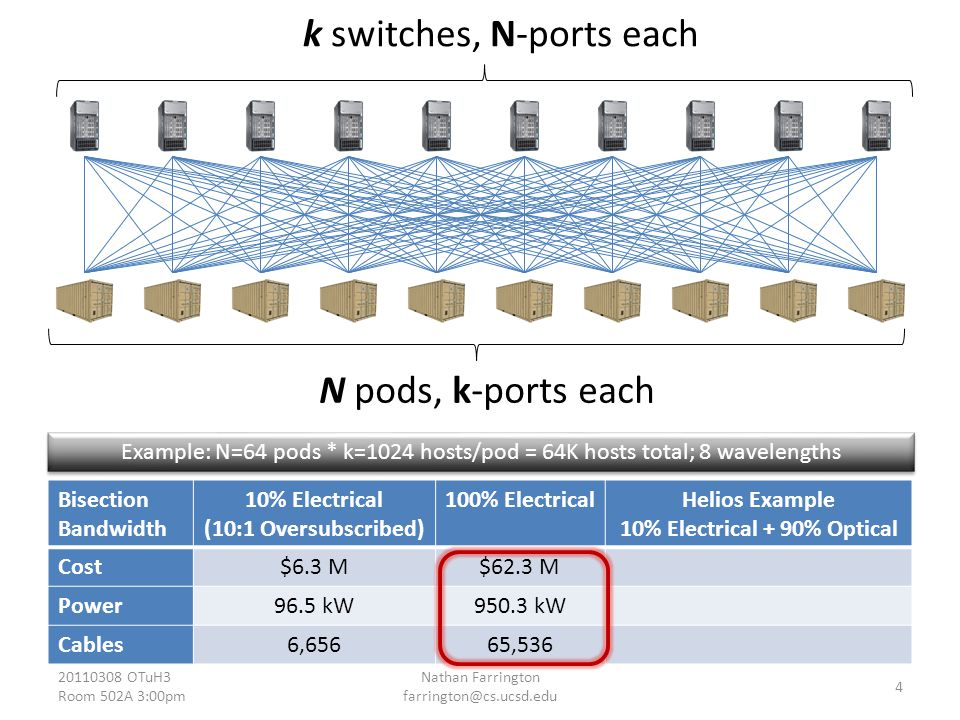 Bisection Bandwidth 10% Electrical (10:1 Oversubscribed) 100% ElectricalHelios Example 10% Electrical + 90% Optical Cost$6.3 M$62.2 M$22.1 M2.8x Less Power96.5 kW950.3 kW157.2 kW6.0x Less Cables6,65665,53614,0164.7x Less Example: N=64 pods * k=1024 hosts/pod = 64K hosts total; 8 wavelengths 20110308 OTuH3 Room 502A 3:00pm Nathan Farrington farrington@cs.ucsd.edu 5 Fewer Core Switches Fewer Core Switches N pods, k-ports each Less than k switches, N-ports each