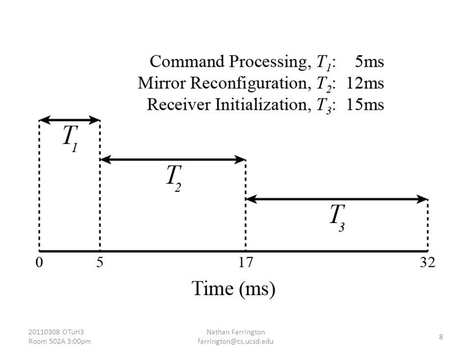 T 1 : Command Processing 20110308 OTuH3 Room 502A 3:00pm Nathan Farrington farrington@cs.ucsd.edu 9 New.