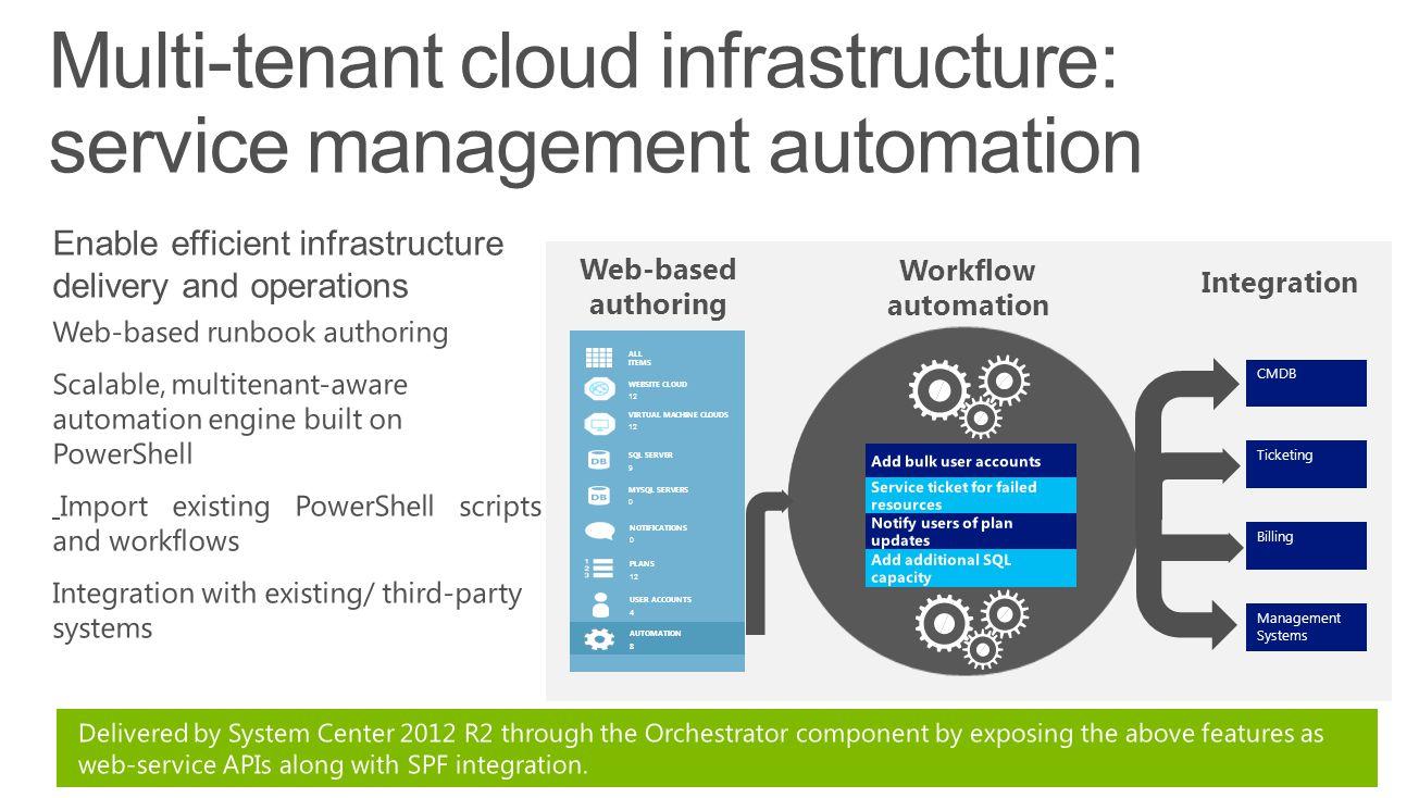 CMDB Ticketing Billing Management Systems VIRTUAL MACHINE CLOUDS 12 SQL SERVER 9 PLANS 12 WEBSITE CLOUD 12 MYSQL SERVERS 0 NOTIFICATIONS 0 USER ACCOUN