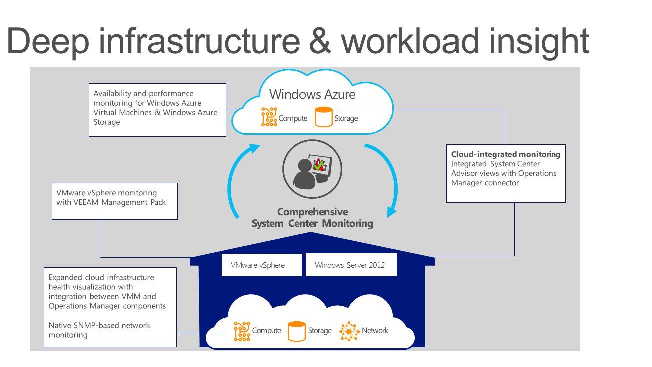 Windows Server 2012 VMware vSphere