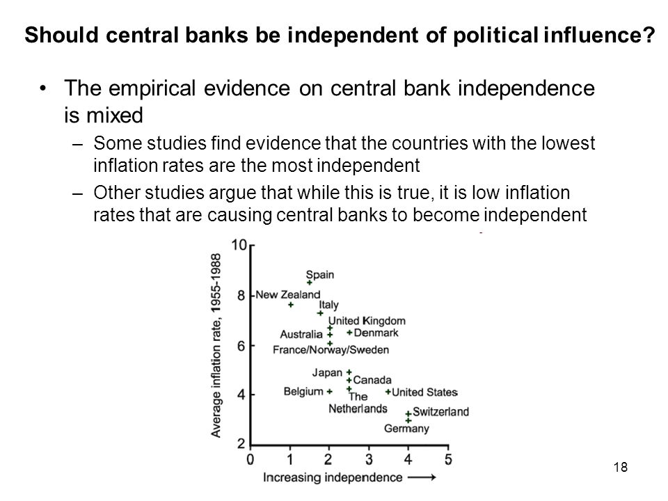 18 Should central banks be independent of political influence? The empirical evidence on central bank independence is mixed –Some studies find evidenc