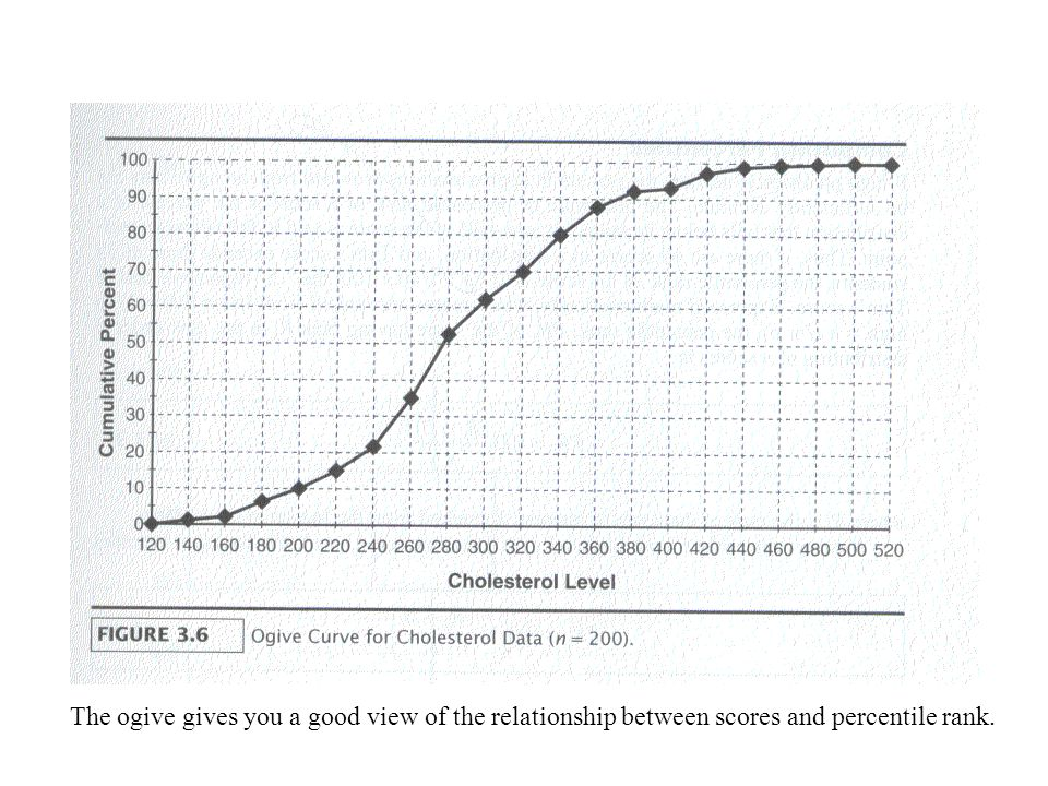 The ogive gives you a good view of the relationship between scores and percentile rank.