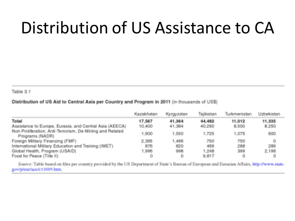 Distribution of US Assistance to CA