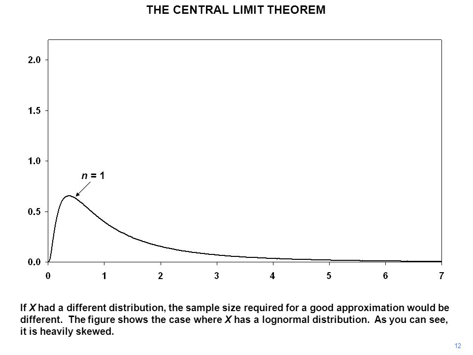 12 If X had a different distribution, the sample size required for a good approximation would be different.
