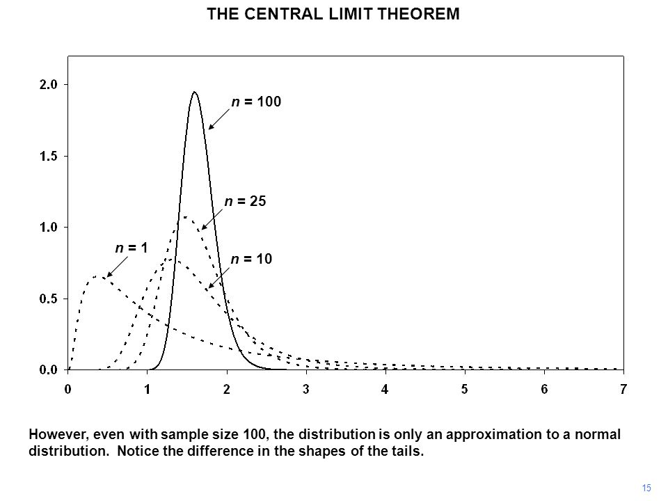 15 However, even with sample size 100, the distribution is only an approximation to a normal distribution.