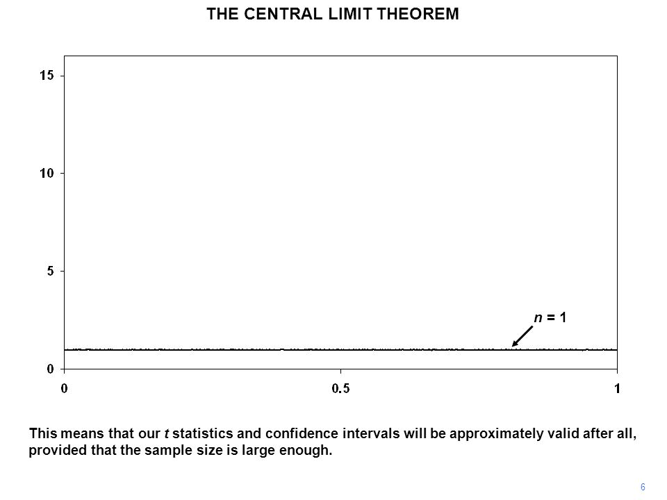 6 THE CENTRAL LIMIT THEOREM This means that our t statistics and confidence intervals will be approximately valid after all, provided that the sample size is large enough.