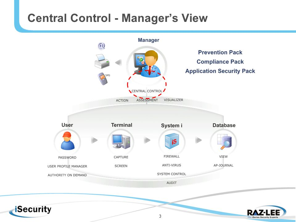 3 Central Control - Manager's View