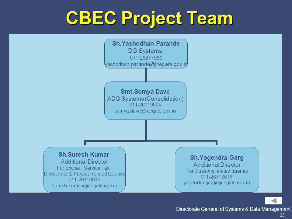 PricewaterhouseCoopers Directorate General of Systems & Data Management 23 Slide 23 CBEC Project Team CBEC Project Team Sh.Yashodhan Parande DG System