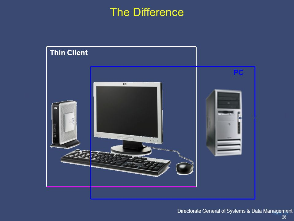 PricewaterhouseCoopers Directorate General of Systems & Data Management 28 Slide 28 The Difference Thin Client PC Data is stored in the Hard disk Hard
