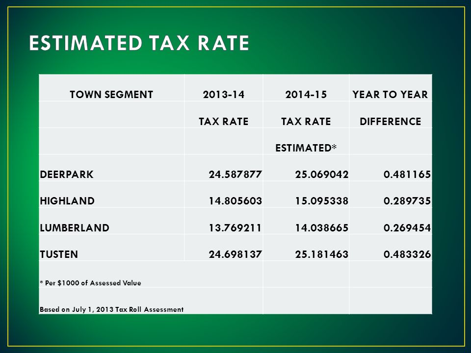 TOWN SEGMENT2013-142014-15YEAR TO YEAR TAX RATE DIFFERENCE ESTIMATED* DEERPARK24.58787725.0690420.481165 HIGHLAND14.80560315.0953380.289735 LUMBERLAND13.76921114.0386650.269454 TUSTEN24.69813725.1814630.483326 * Per $1000 of Assessed Value Based on July 1, 2013 Tax Roll Assessment