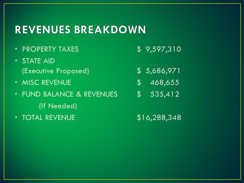 PROPERTY TAXES$ 9,597,310 STATE AID (Executive Proposed) $ 5,686,971 MISC REVENUE$ 468,655 FUND BALANCE & REVENUES$ 535,412 (If Needed) TOTAL REVENUE$