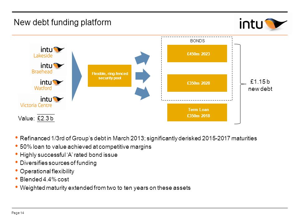 Page 14 New debt funding platform Flexible, ring-fenced security pool £450m 2023 £350m 2028 Term Loan £350m 2018 £1.15 b new debt Refinanced 1/3rd of Group's debt in March 2013; significantly derisked 2015-2017 maturities 50% loan to value achieved at competitive margins Highly successful 'A' rated bond issue Diversifies sources of funding Operational flexibility Blended 4.4% cost Weighted maturity extended from two to ten years on these assets BONDS Value:£2.3 b