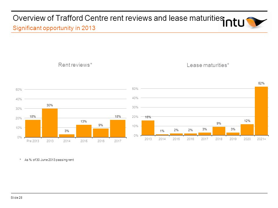 Slide 28 Overview of Trafford Centre rent reviews and lease maturities Significant opportunity in 2013 Lease maturities* Rent reviews* *As % of 30 June 2013 passing rent