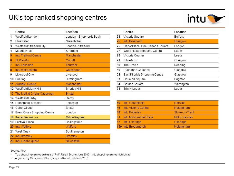 Page 33 UK's top ranked shopping centres CentreLocation CentreLocation 1Westfield LondonLondon – Shepherds Bush24Victoria SquareBelfast 2BluewaterGreenhithe25intu BraeheadGlasgow 3Westfield Stratford CityLondon - Stratford25Cabot Place, One Canada SquareLondon 4MeadowhallSheffield27White Rose Shopping CentreLeeds 5intu Trafford CentreManchester28Victoria QuarterLeeds 6St David sCardiff29SilverburnGlasgow 7intu LakesideThurrock30The OracleReading 8intu MetrocentreGateshead30Buchanan GalleriesGlasgow 9Liverpool OneLiverpool32East Kilbride Shopping CentreGlasgow 10BullringBirmingham33Churchill SquareBrighton 11Arndale CentreManchester34Golden SquareWarrington 12Westfield Merry HillBrierley Hill34Trinity LeedsLeeds 13The Mall at Cribbs CausewayBristol 14Westfield DerbyDerby 15Highcross LeicesterLeicester40intu ChapelfieldNorwich 16Cabot CircusBristol46intu Victoria CentreNottingham 17Brent Cross Shopping CentreLondon48intu PotteriesStoke-on-Trent 18thecentre: mk ~~Milton Keynes61intu Midsummer PlaceMilton Keynes 19Festival PlaceBasingstoke67intu UxbridgeUxbridge 20intu WatfordWatford189intu BroadmarshNottingham 21West QuaySouthampton 22intu BromleyBromley 23intu Eldon SquareNewcastle Source: PMA *Top shopping centres on basis of PMA Retail Score (June 2013).