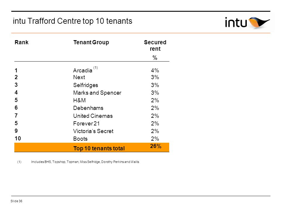 Slide 36 intu Trafford Centre top 10 tenants RankTenant GroupSecured rent % 1Arcadia (1) 4% 2Next3% 3Selfridges3% 4Marks and Spencer3% 5H&M2% 6Debenhams2% 7United Cinemas2% 5Forever 212% 9Victoria's Secret2% 10Boots2% Top 10 tenants total 26% (1)Includes BHS, Topshop, Topman, Miss Selfridge, Dorothy Perkins and Wallis