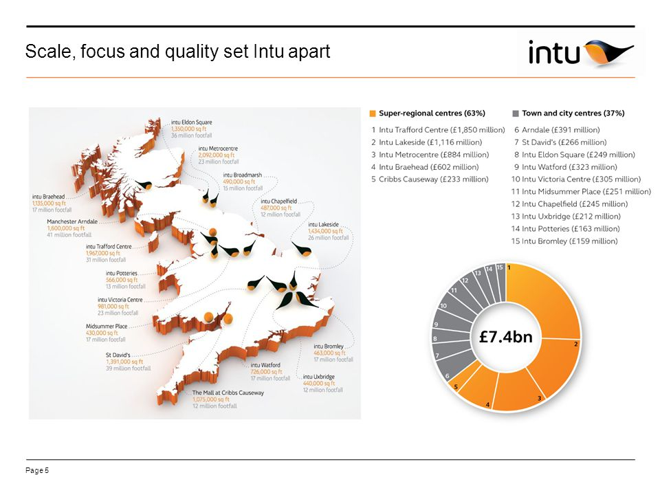 Slide 16 Valuation (1) Valuation of £1,750m intu Trafford Centre topped up net initial yield of 4.9% and nominal equivalent yield of 5.3% Ratio of outstanding loan note to intu Trafford Centre valuation: 42% Rent (1) Annual property income of £79.3m; ERV of £104.1m Headline rent prime ITZA psf £400 Occupancy (2) Current occupancy rate of 96% by rent as at 30 June 2013 intu Trafford Centre – key metrics 30 June 2013 Site location (1)Excludes Barton Square and other land holdings (2)Occupancy defined as passing rent of let and under offer units expressed as a percentage of the passing rent of let and under offer units plus ERV of unlet units, excluding development and recently completed properties.