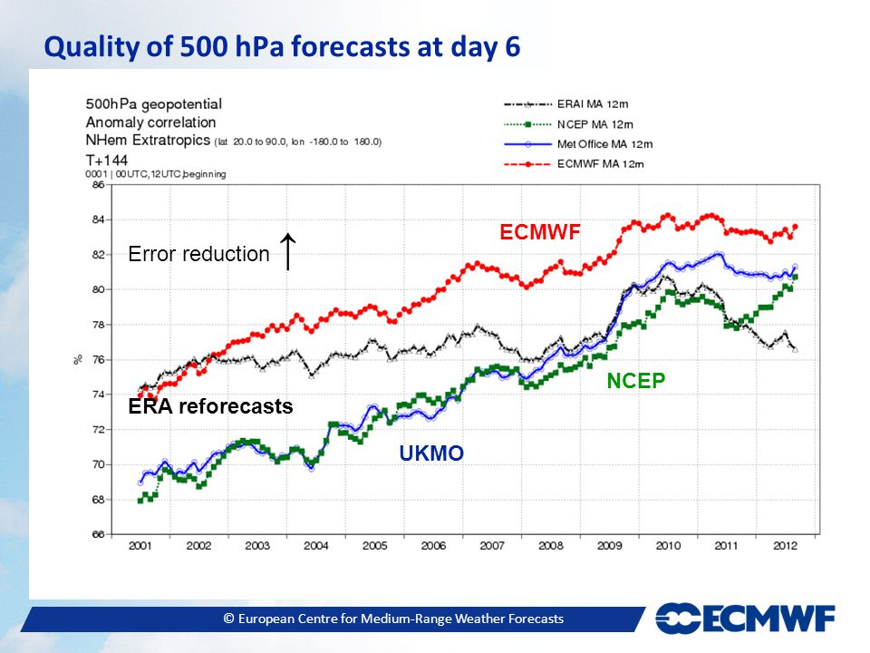 © European Centre for Medium-Range Weather Forecasts Quality of 500 hPa forecasts at day 6 Error reduction ↑ ECMWF UKMO NCEP ERA reforecasts