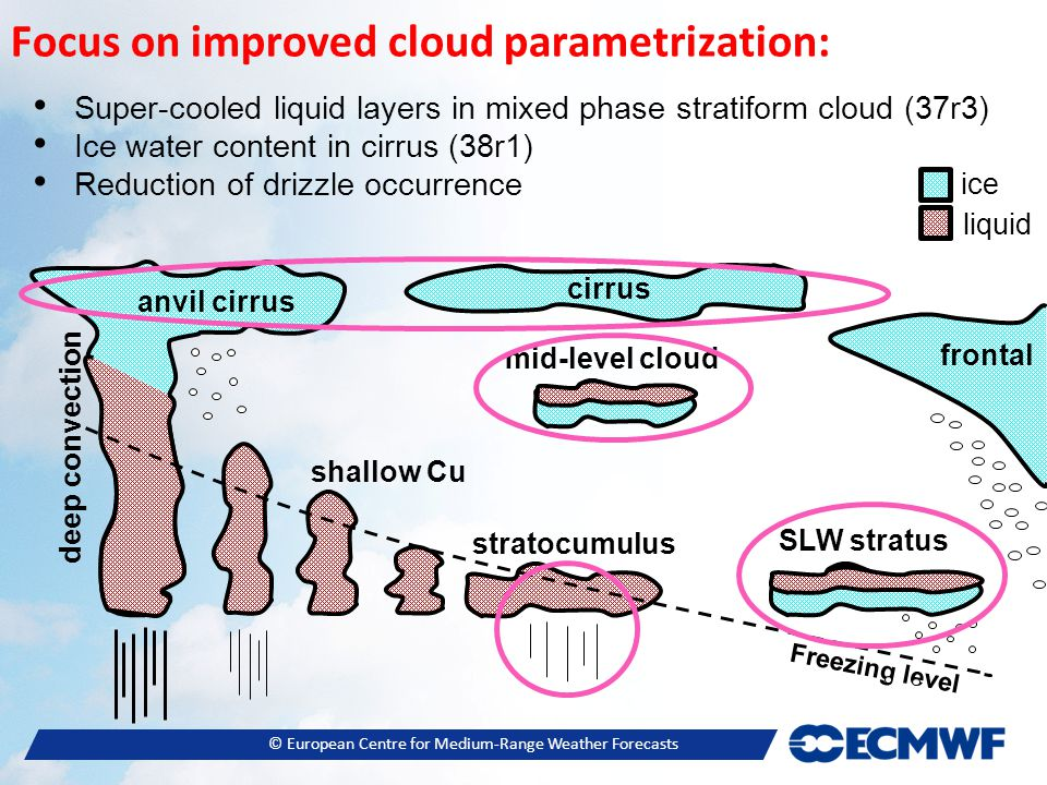 © European Centre for Medium-Range Weather Forecasts Focus on improved cloud parametrization: Freezing level Super-cooled liquid layers in mixed phase stratiform cloud (37r3) Ice water content in cirrus (38r1) Reduction of drizzle occurrence mid-level cloud anvil cirrus stratocumulus shallow Cu deep convection frontal SLW stratus cirrus ice liquid