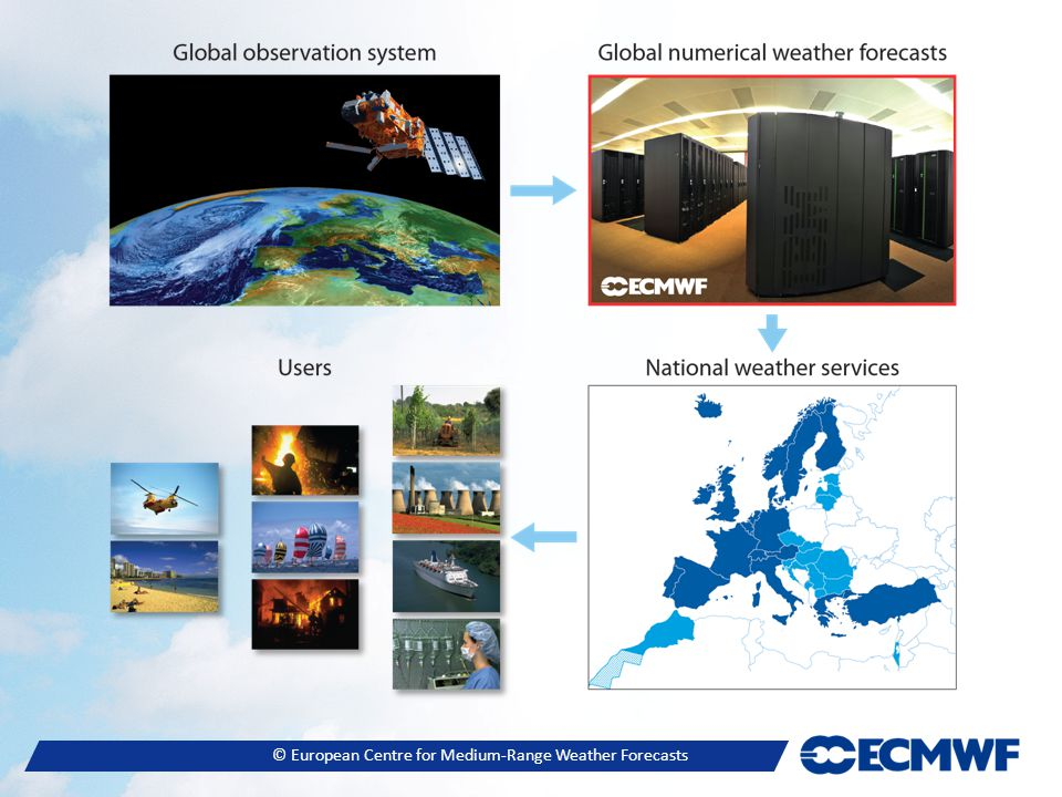 © European Centre for Medium-Range Weather Forecasts Summary ● ECMWF world leader medium range weather forecasting ● Variational and ensemble data assimilation ● Very high resolution possible ● Ocean surface wave modelling ● Atmospheric composition ● Reanalysis