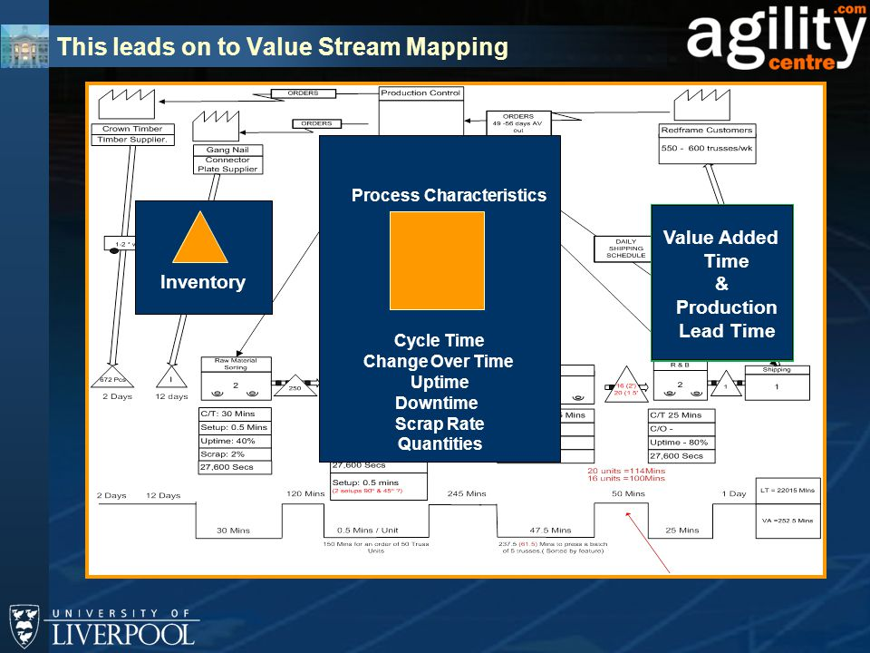 This leads on to Value Stream Mapping Value Added Time & Production Lead Time Process Characteristics Cycle Time Change Over Time Uptime Downtime Scrap Rate Quantities Inventory