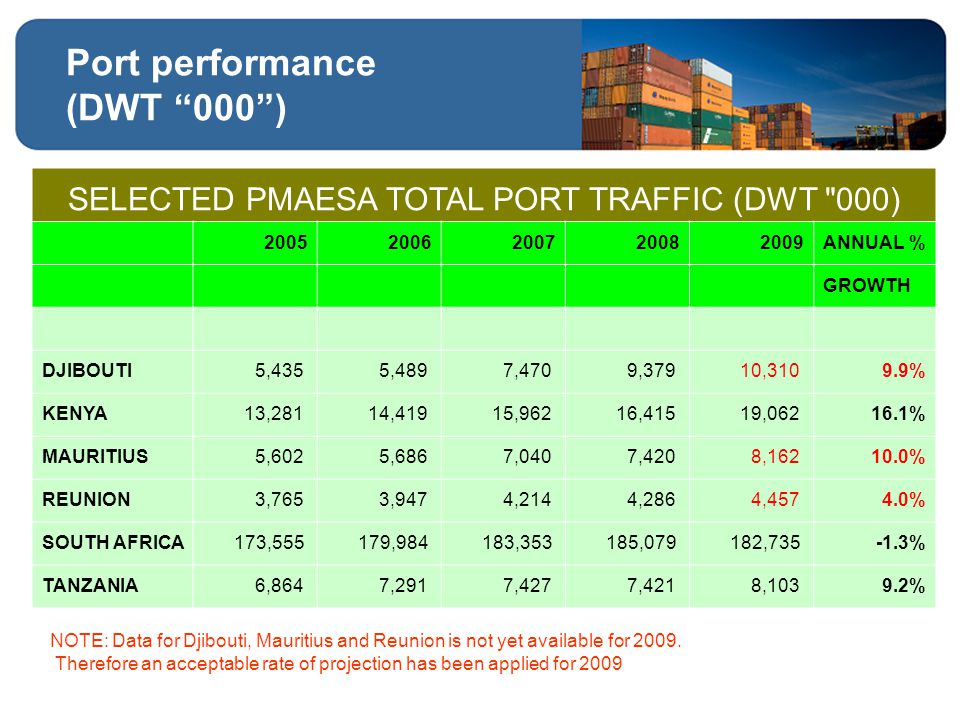 Port performance (DWT 000 ) NOTE: Data for Djibouti, Mauritius and Reunion is not yet available for 2009.