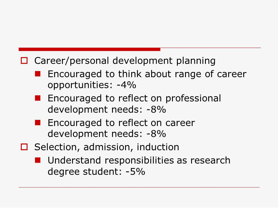  Career/personal development planning Encouraged to think about range of career opportunities: -4% Encouraged to reflect on professional development needs: -8% Encouraged to reflect on career development needs: -8%  Selection, admission, induction Understand responsibilities as research degree student: -5%