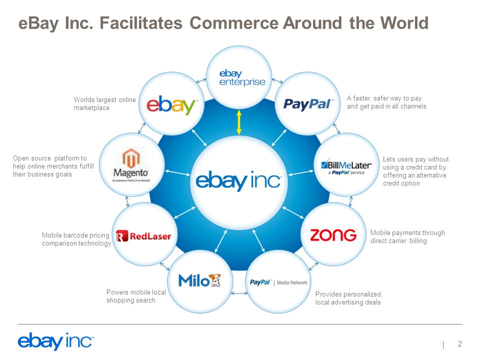eBay Inc. Facilitates Commerce Around the World 2 Lets users pay without using a credit card by offering an alternative credit option Mobile payments