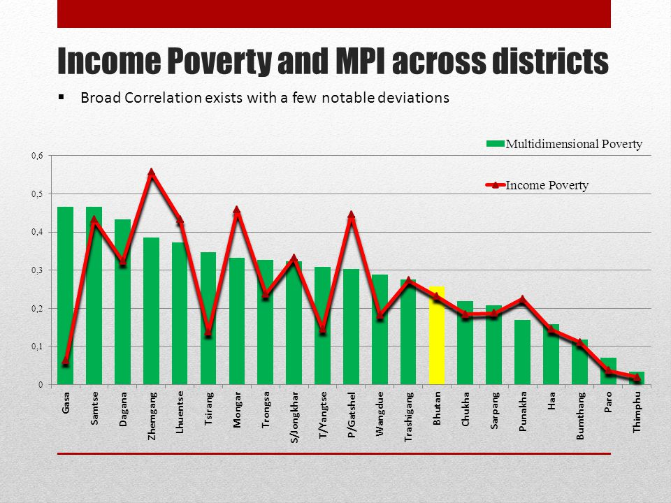 Income Poverty and MPI across districts  Broad Correlation exists with a few notable deviations