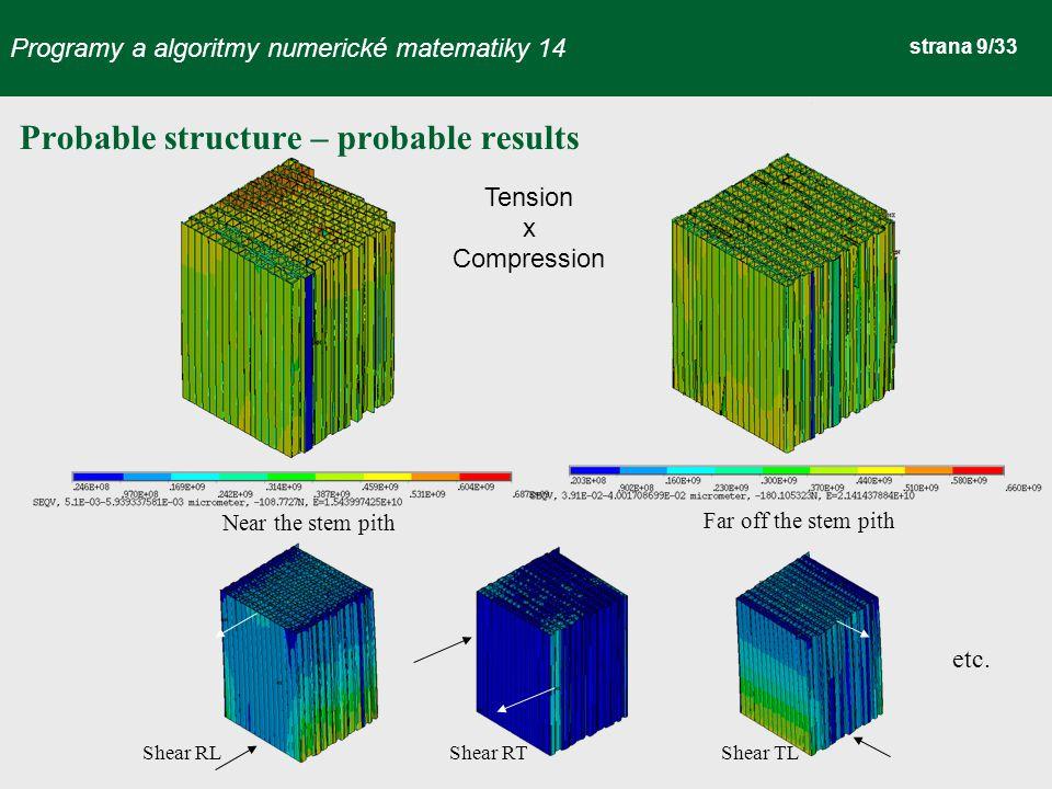 Programy a algoritmy numerické matematiky 14 strana 30/33 Coupled microwave drying of wood non-scaled problem