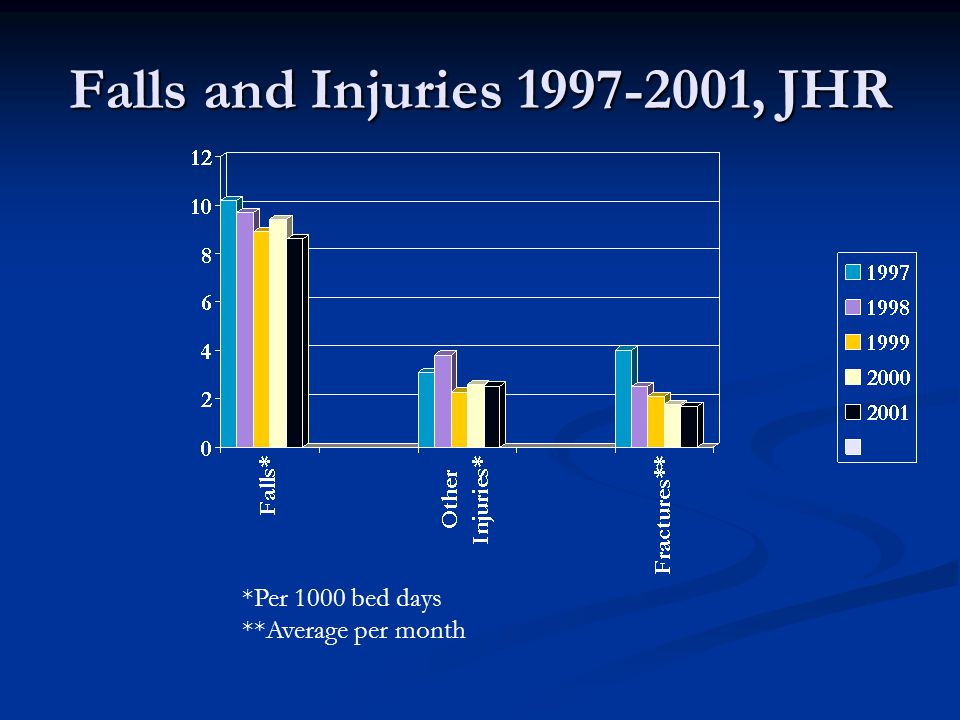 Falls and Injuries 1997-2001, JHR *Per 1000 bed days **Average per month