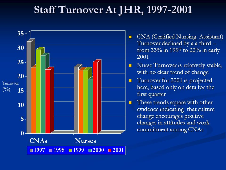 Staff Turnover At JHR, 1997-2001 CNA (Certified Nursing Assistant) Turnover declined by a a third -- from 33% in 1997 to 22% in early 2001 Nurse Turnover is relatively stable, with no clear trend of change Turnover for 2001 is projected here, based only on data for the first quarter These trends square with other evidence indicating that culture change encourages positive changes in attitudes and work commitment among CNAs Turnover (%)