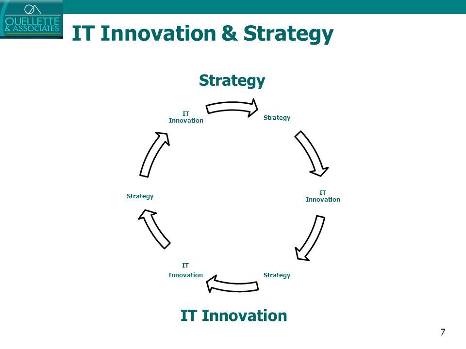 7 IT Innovation & Strategy IT Innovation Strategy