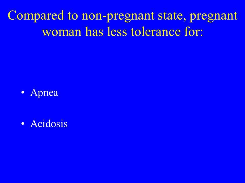 Compared to non-pregnant state, pregnant woman has less tolerance for: Apnea Acidosis
